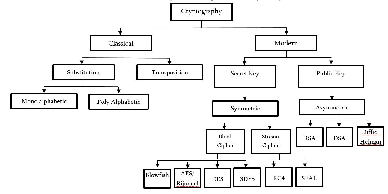 Why Quantum Cryptography Will Be The Future of Secure