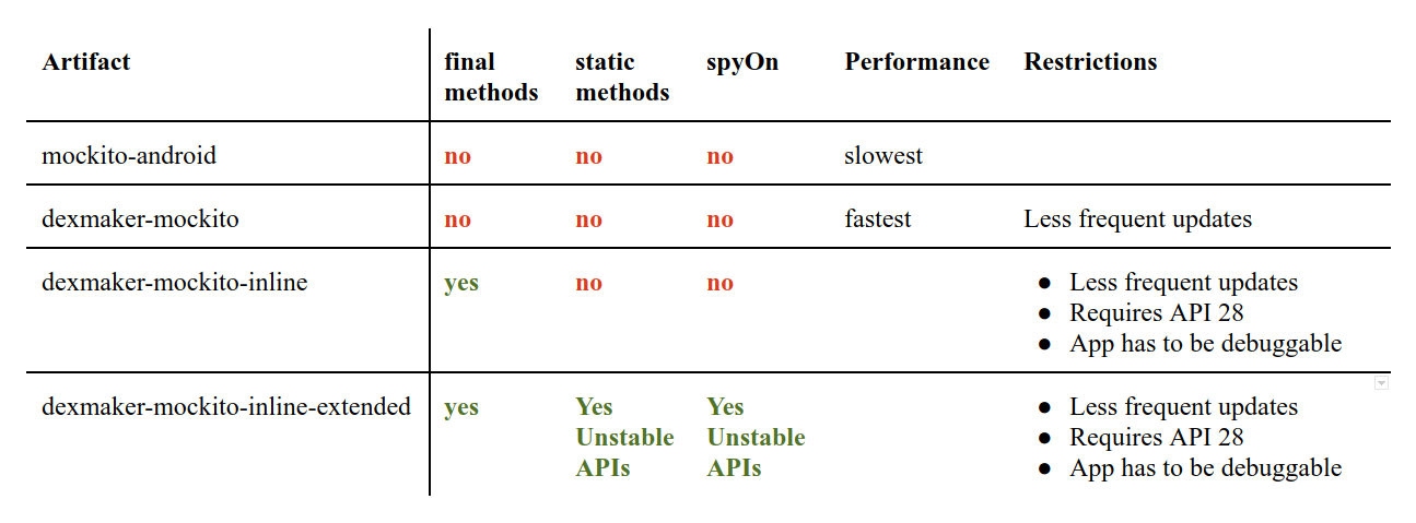 Mock final and static methods on Android devices - Android