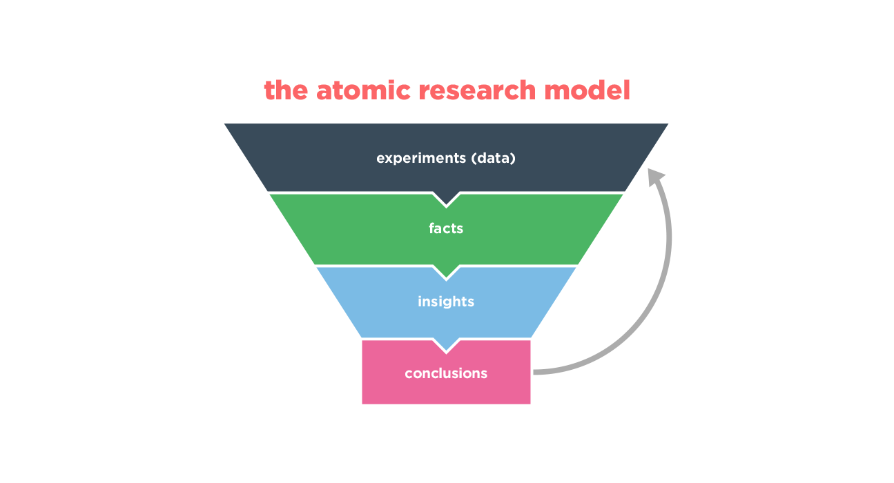 What is Atomic UX Research? - Prototypr