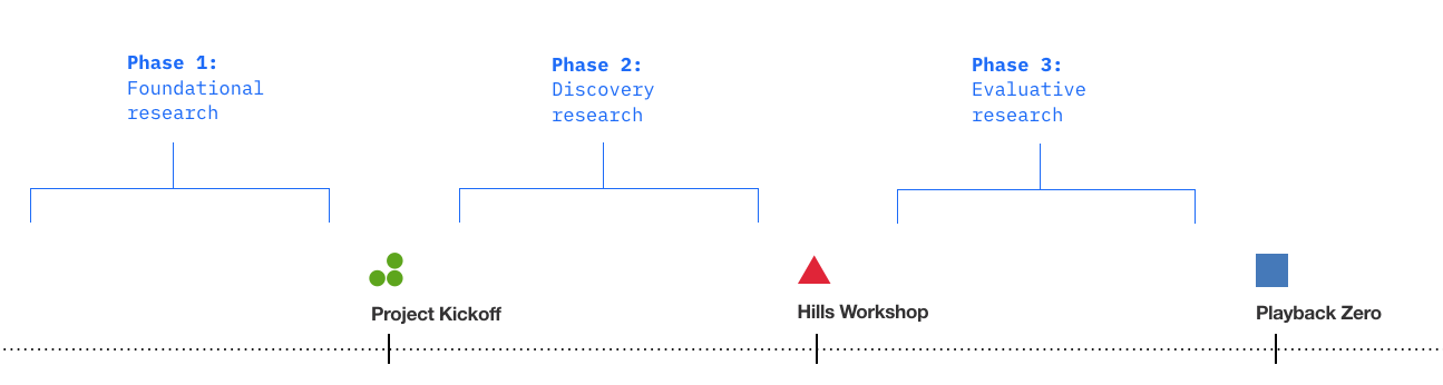 How To Write A Research Plan That Facilitates Team Alignment By Margie Mateo Villanueva Ux Collective