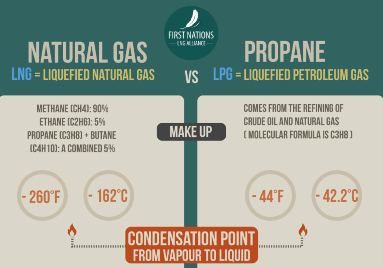 Propane Vs Natural Gas What S The