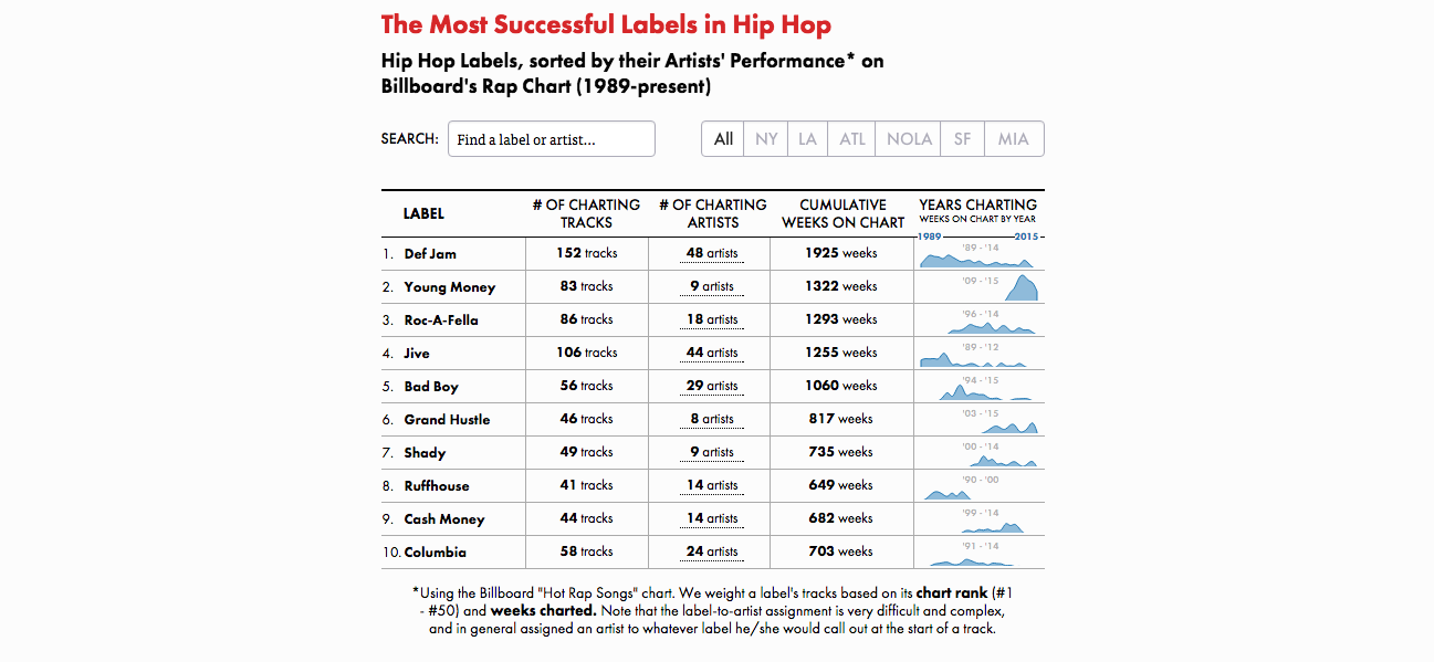 The Most Successful Labels in Hip-Hop: A Detailed Analysis