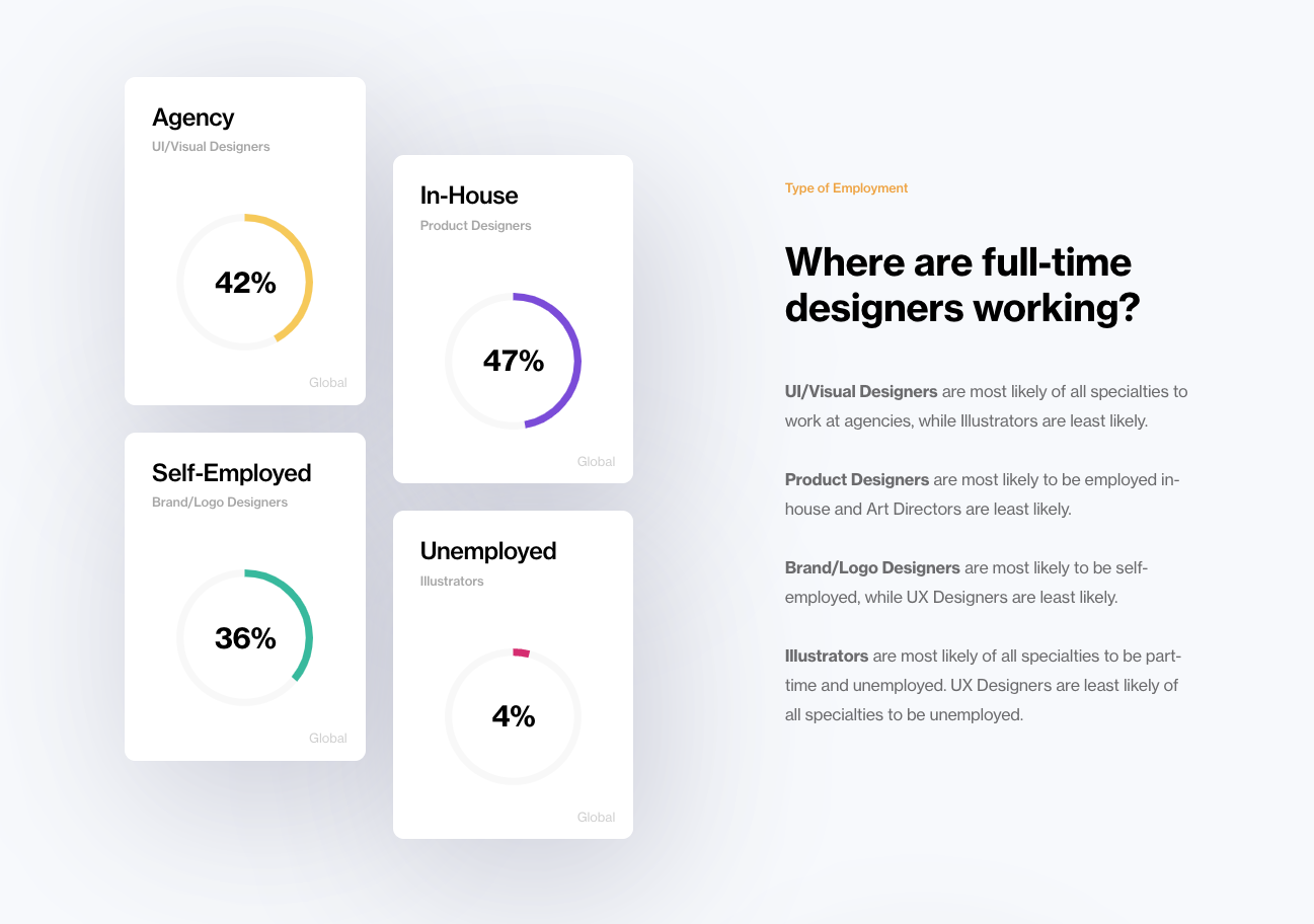 Why Every Freelance Product Designer Should Get A Formal Job By Khalid Hasan Zibon Ux Collective