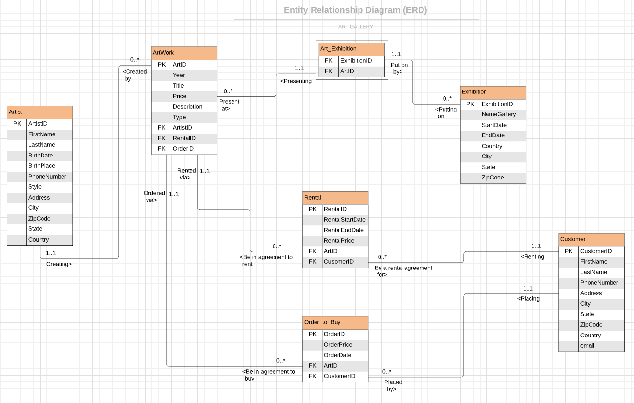 Create Entity Relationship Diagram Erd And Normalization By Alyona Rodin Medium