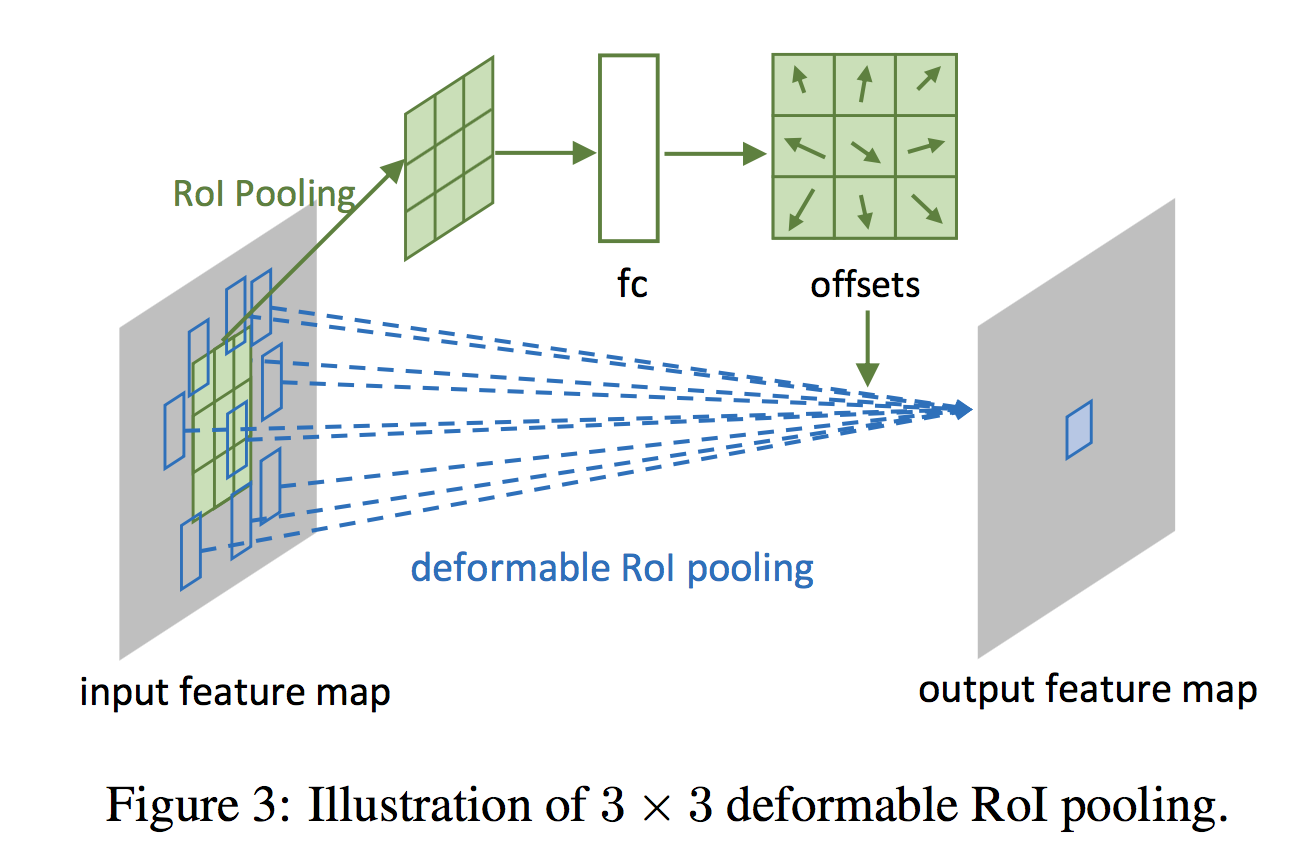 "Notes on ""Deformable Convolutional Networks"" - Felix Lau"