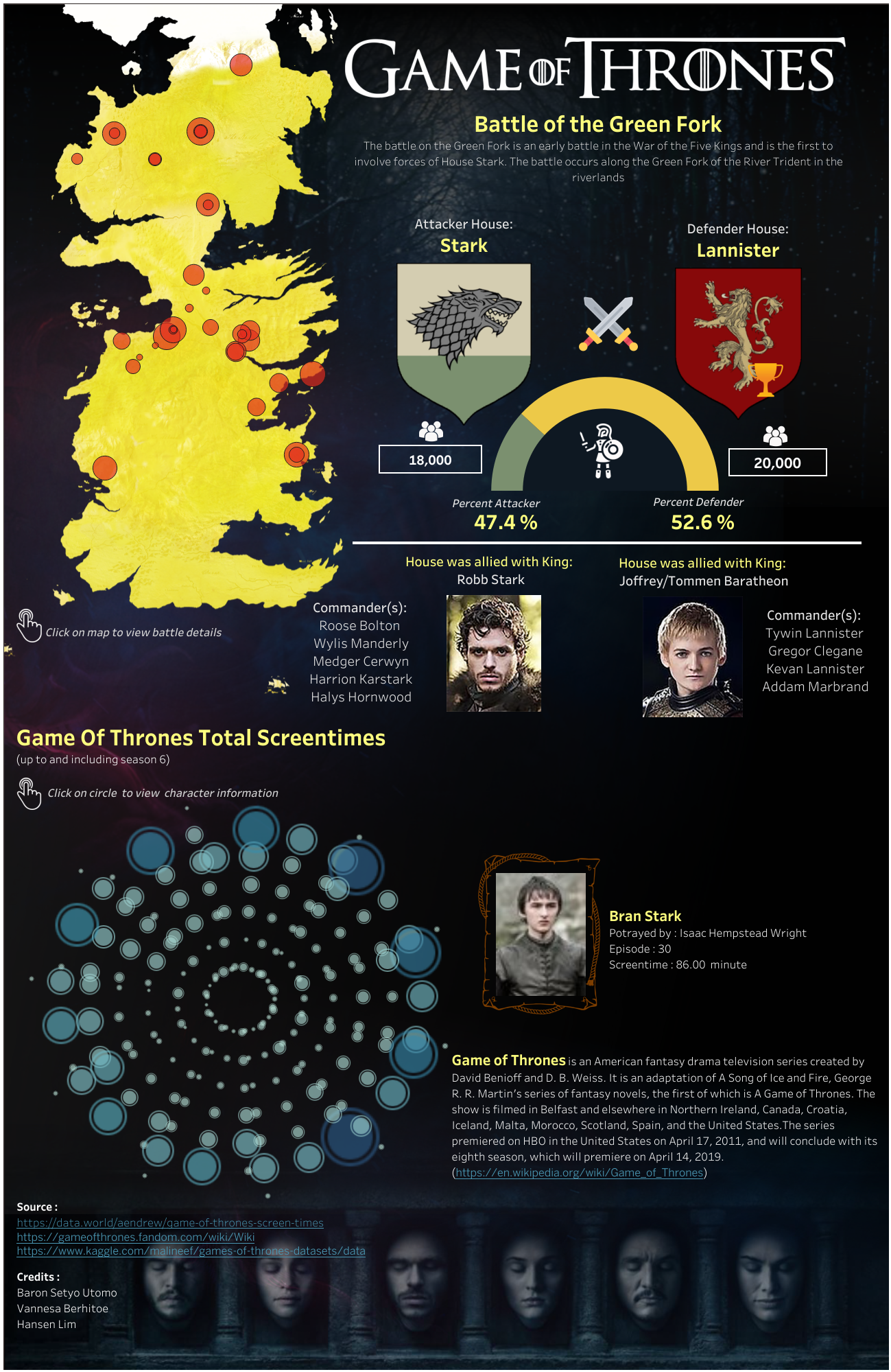 Game Of Thrones At A Glance An Interactive Dashboard Of