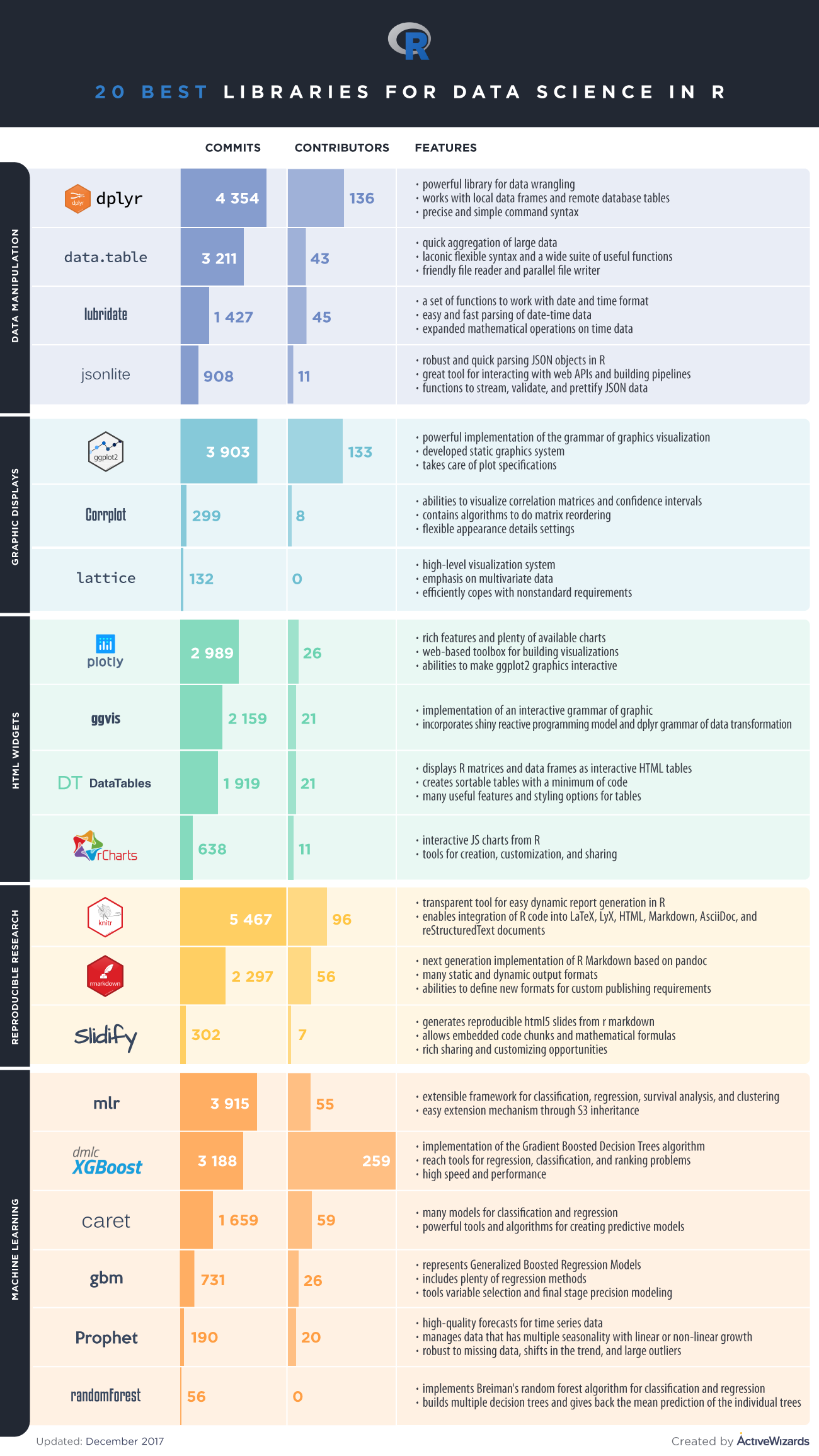 Top 20 R Libraries for Data Science in 2018 [Infographic]