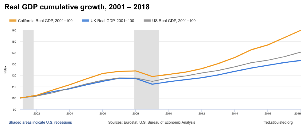 Real GDP cumulative growth, 2001–2018. (2001 = 100) California exceeds US and UK, in that order.