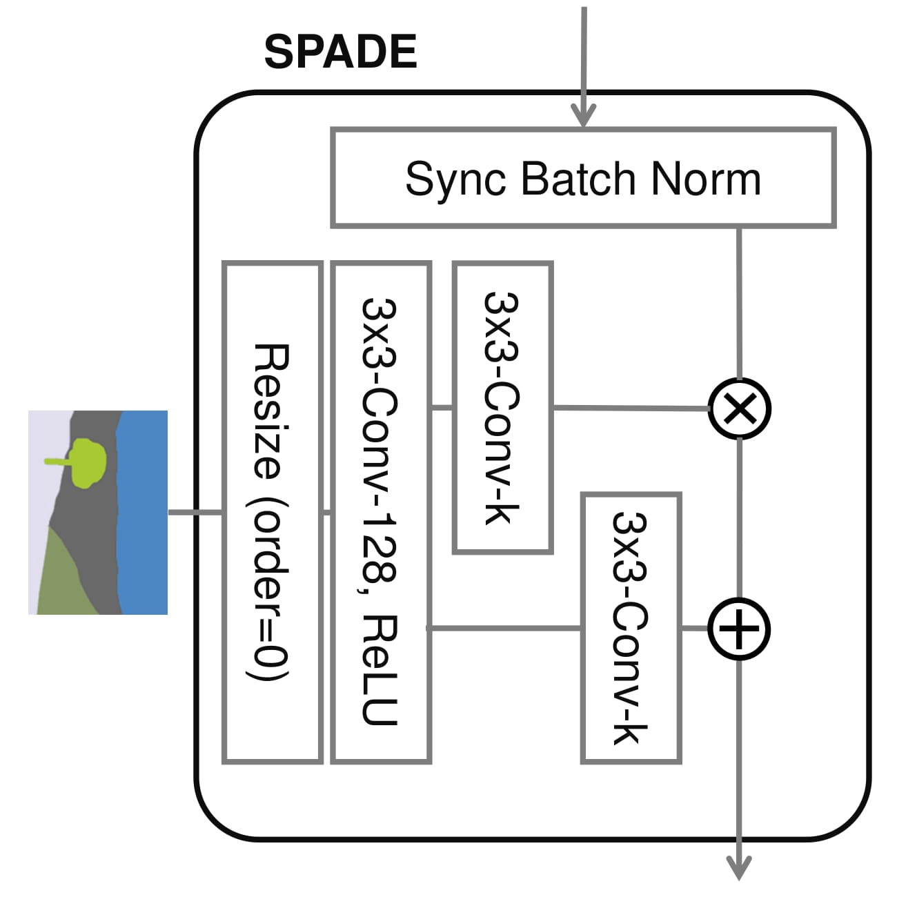 SPADE: State of the art in Image-to-Image Translation by Nvidia