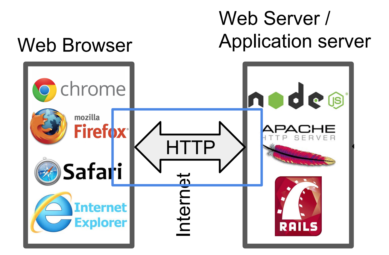 HTTP Server: Everything you need to know to Build a simple