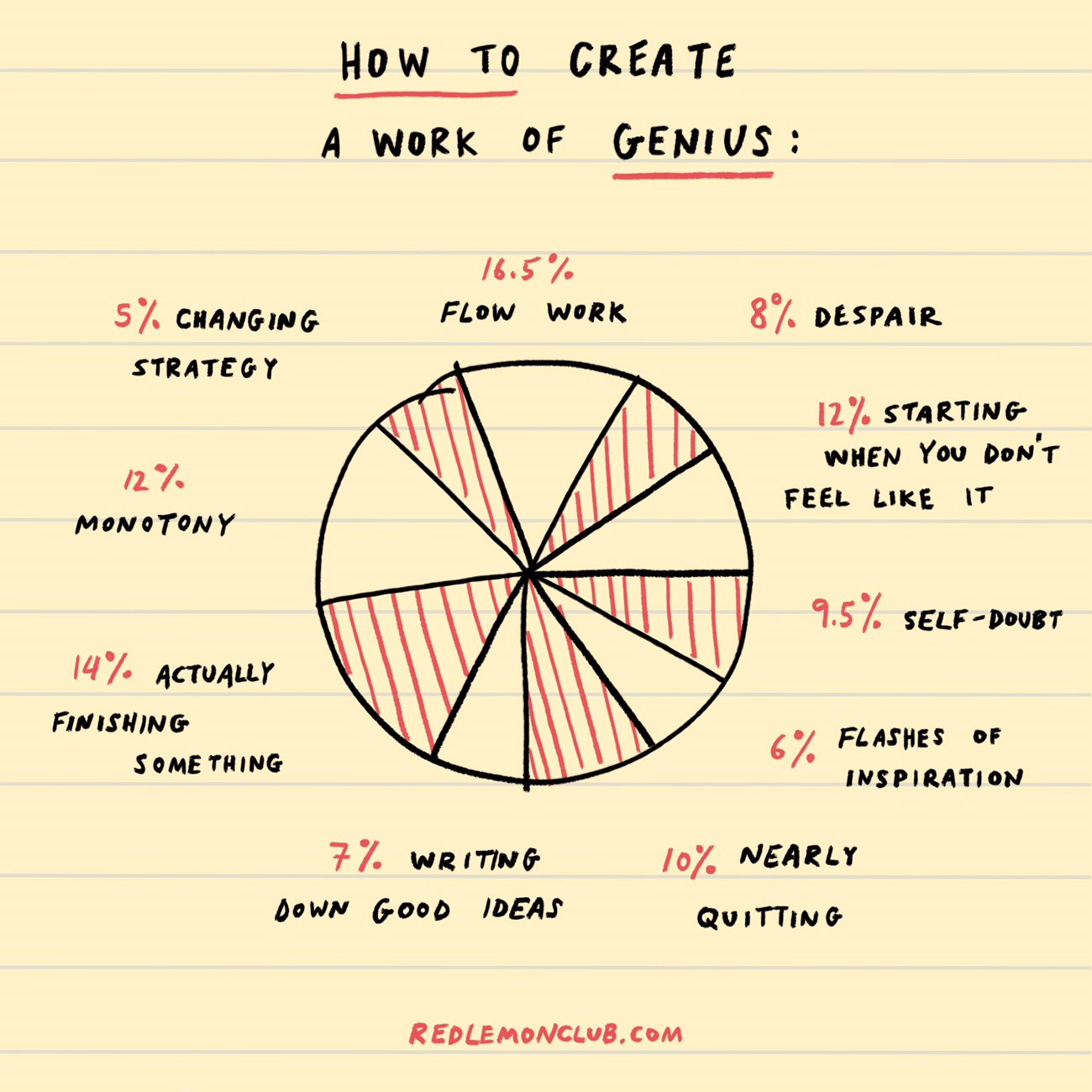 Ten drawings for creative people, to motivate and inspire ...