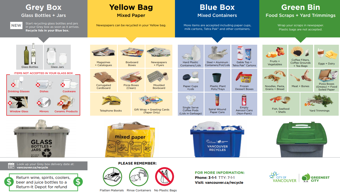 Screenshot of a residential recycling brochure for the City of Vancouver.