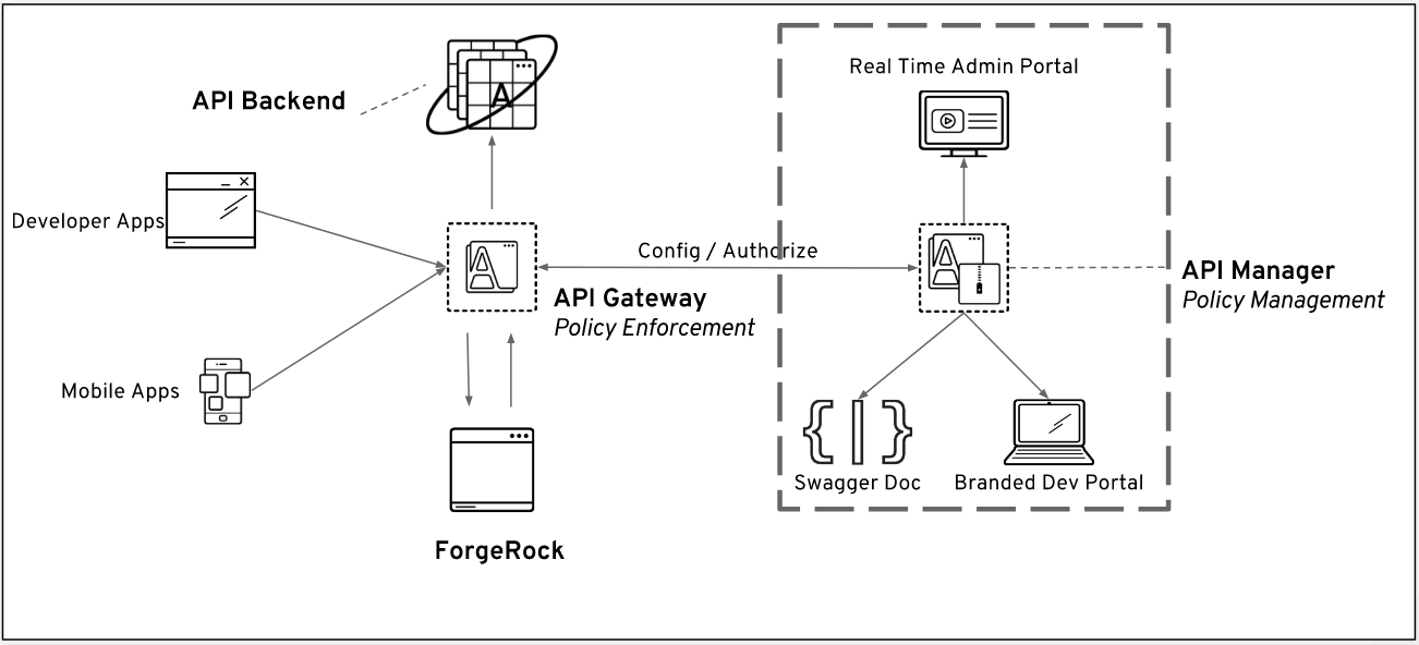 Redhat 3Scale integration with ForgeRock using OpenID Connect