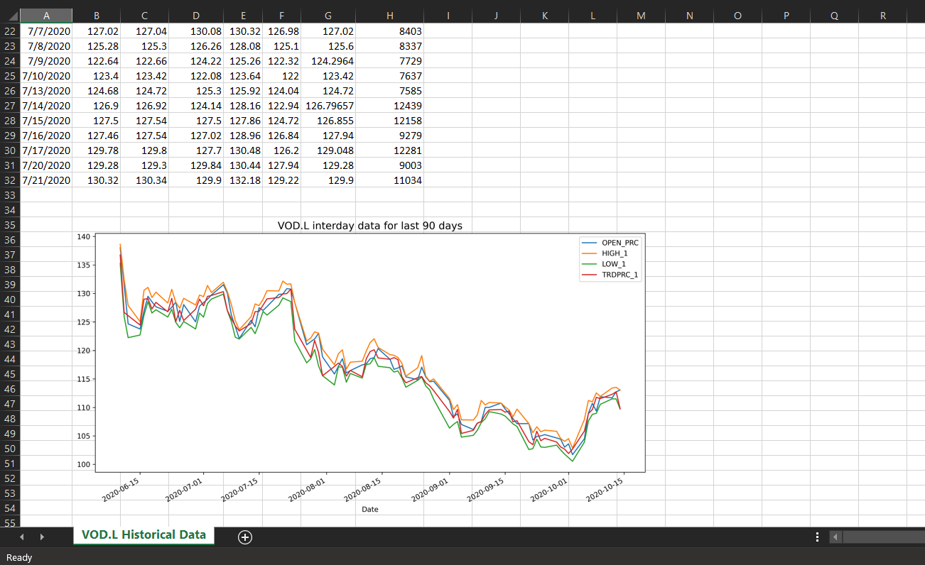 All data and Graph are exported from Python to Excel directly via xlwings CE.