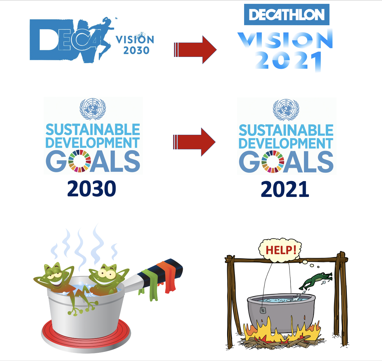 Given the dual socio-ecological urgency, the UN should rename its 2030 SDGs as 2021 SDGs