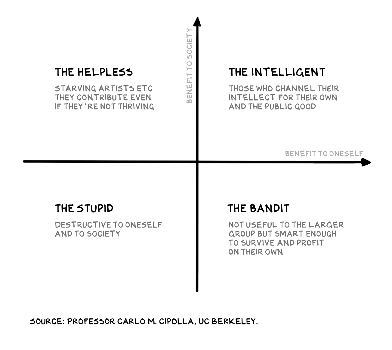 """4 quadrant graph showing """"The Helpless,"""" """"The Intelligent,"""" """"The Stupid,"""" and """"The Bandit"""" starting clockwise from top left"""