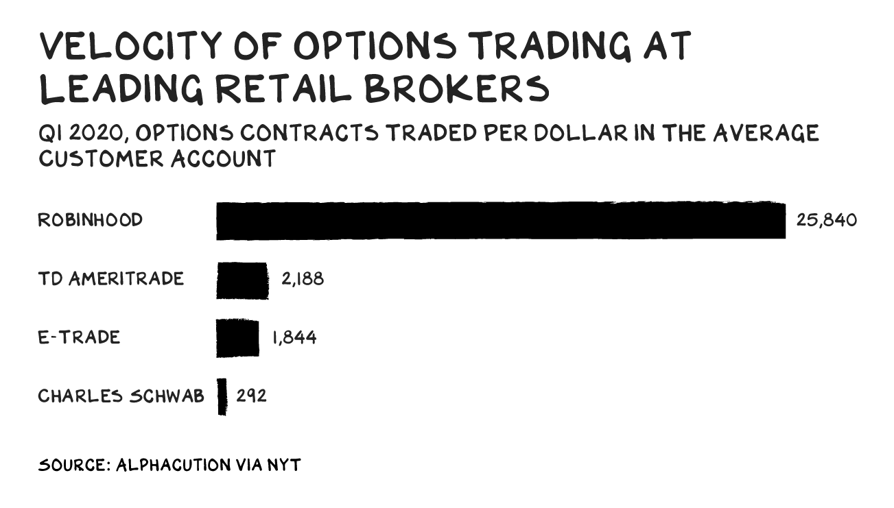 "A bar graph titled ""Velocity of Options Trading at Leading Retail Brokers"""