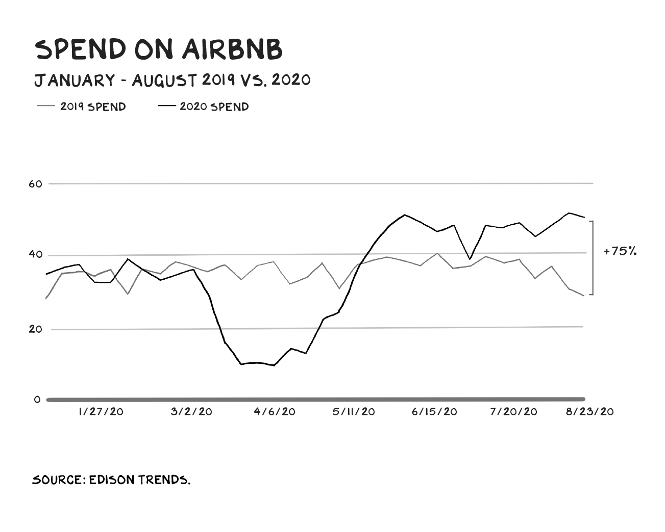 Get Ready For Airbnb S Ipo To Blow Away Expectations By Scott Galloway Oct 2020 Marker