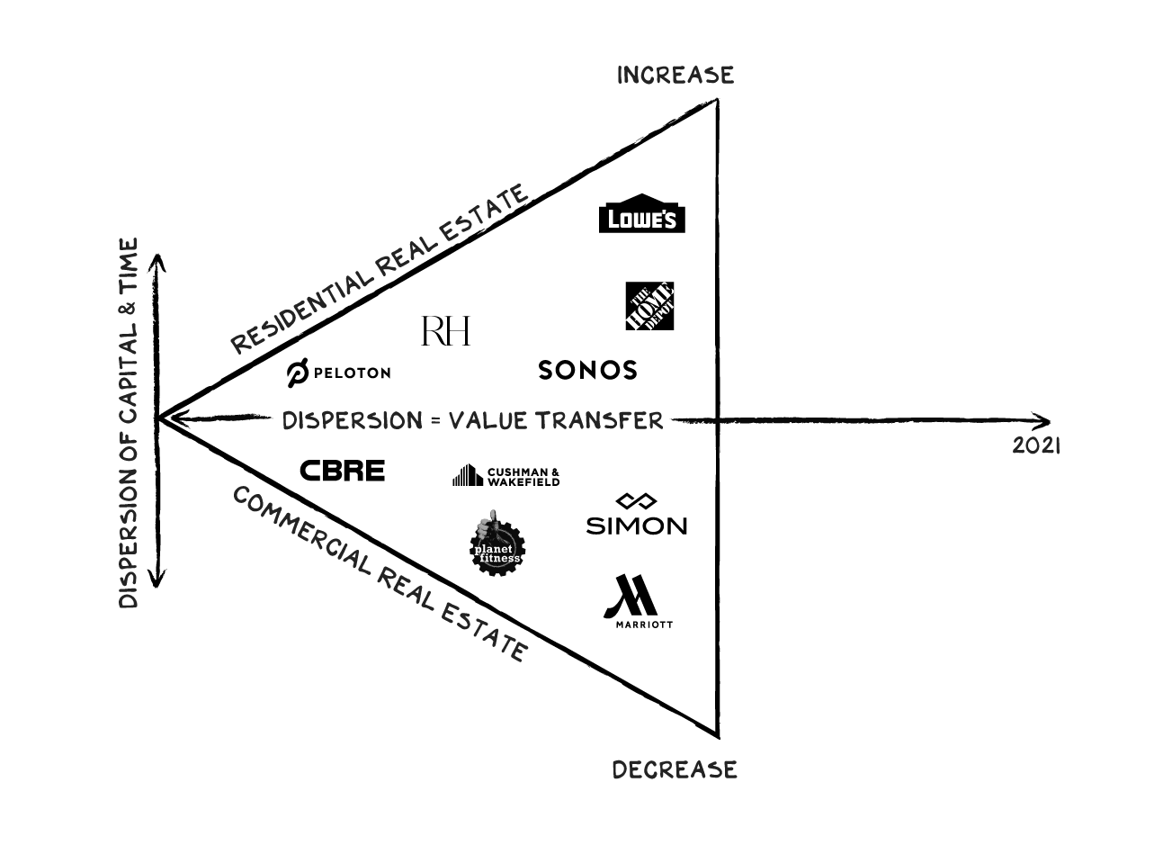 "Triangle with the text ""Residential real estate"" and ""Commercial real estate"" pointing to ""Dispersion of Capital/Time"" → 2021"
