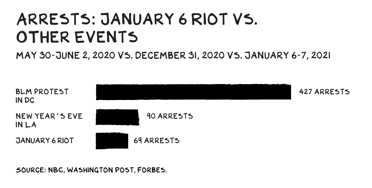 """An illustrated bar graph of """"Arrests: January 6 riot vs. Other Events"""""""