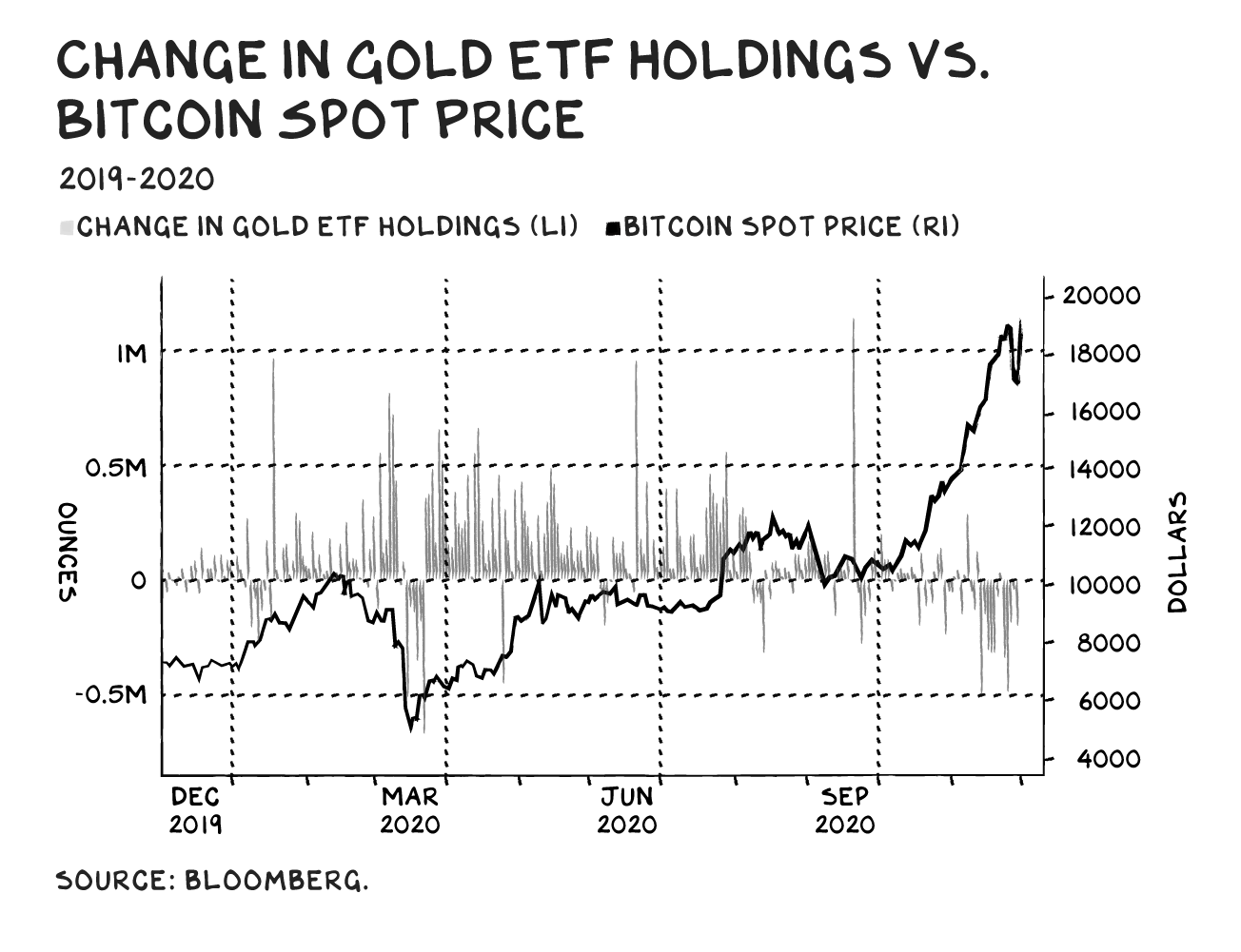 "Illustrated graph showing the ""Change in Gold ETF Holdings Vs. Bitcoin Spot Price"" (Source: Bloomberg)"