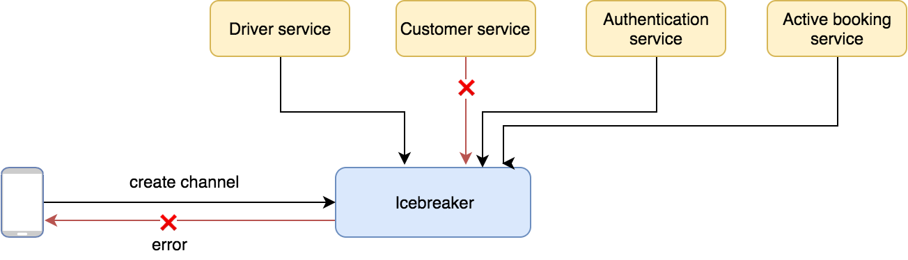 Applying the Single Responsibility Principle to Microservices