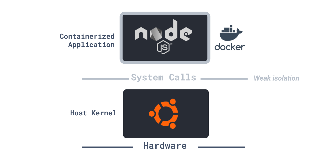 Containerization alone provides weak isolation, where all system calls made by our application are accepted by the host kernel. Source: gVisor Github