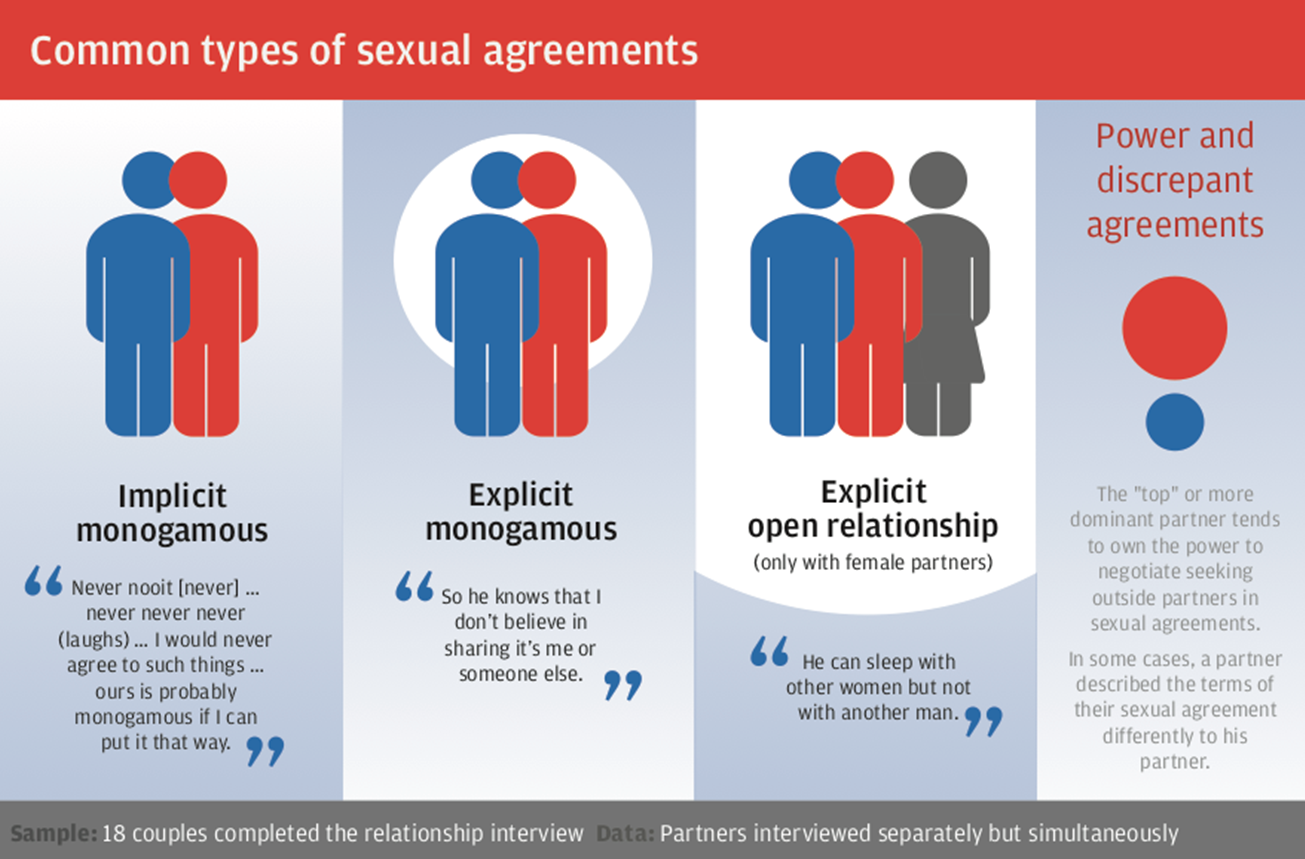 Understanding male couples and HIV in Southern Africa