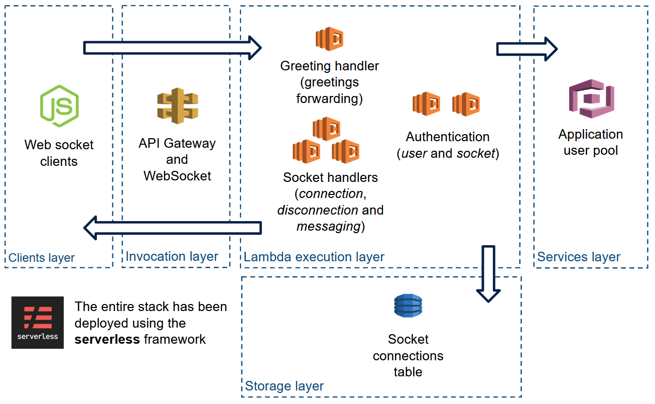 Implementing secure web sockets with AWS API Gateway