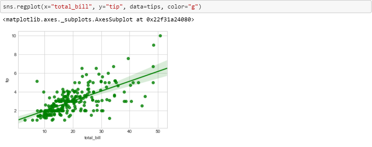 Data Visualization with Python and Seaborn — Part 4: LM Plot