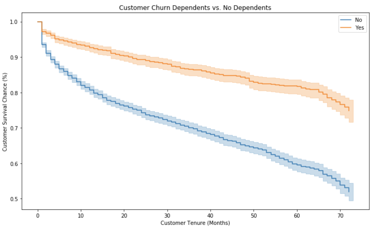 Modeling Customer Churn With Survival Analysis - Zach Angell