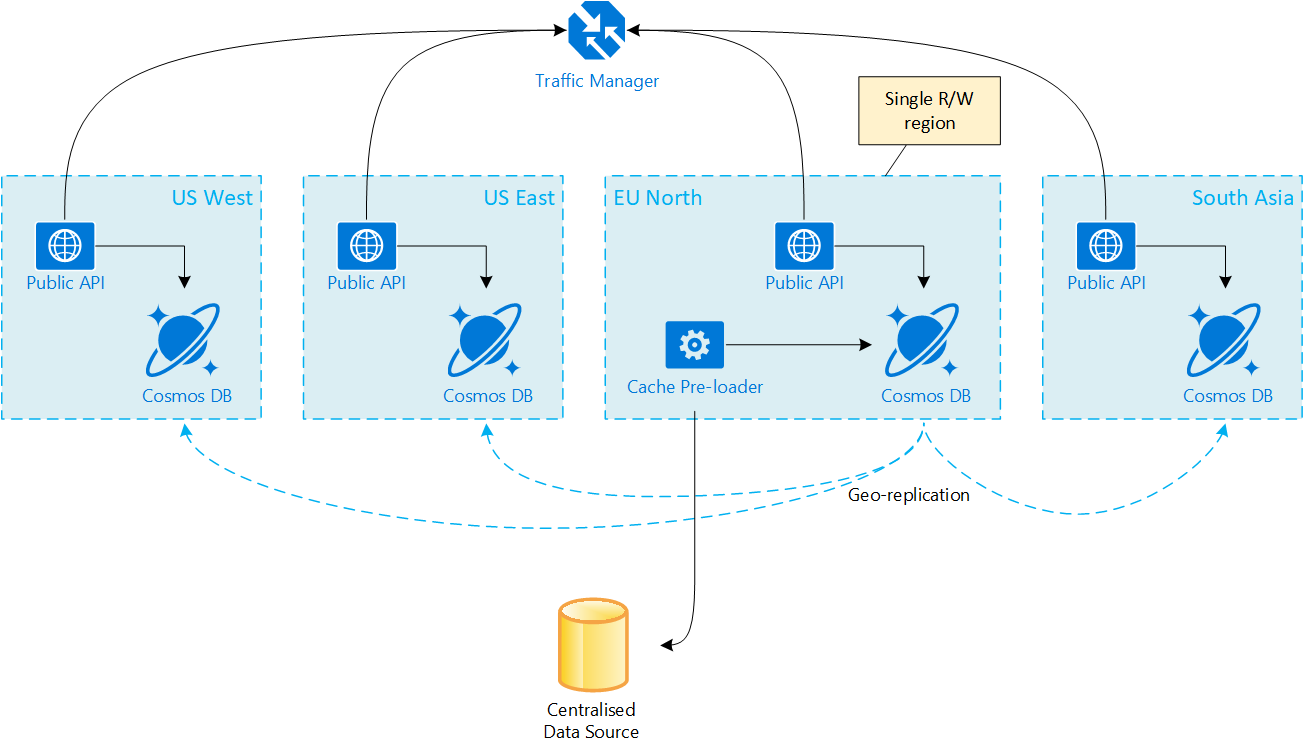 Using Azure Cosmos DB as your persistent, geo-replicated