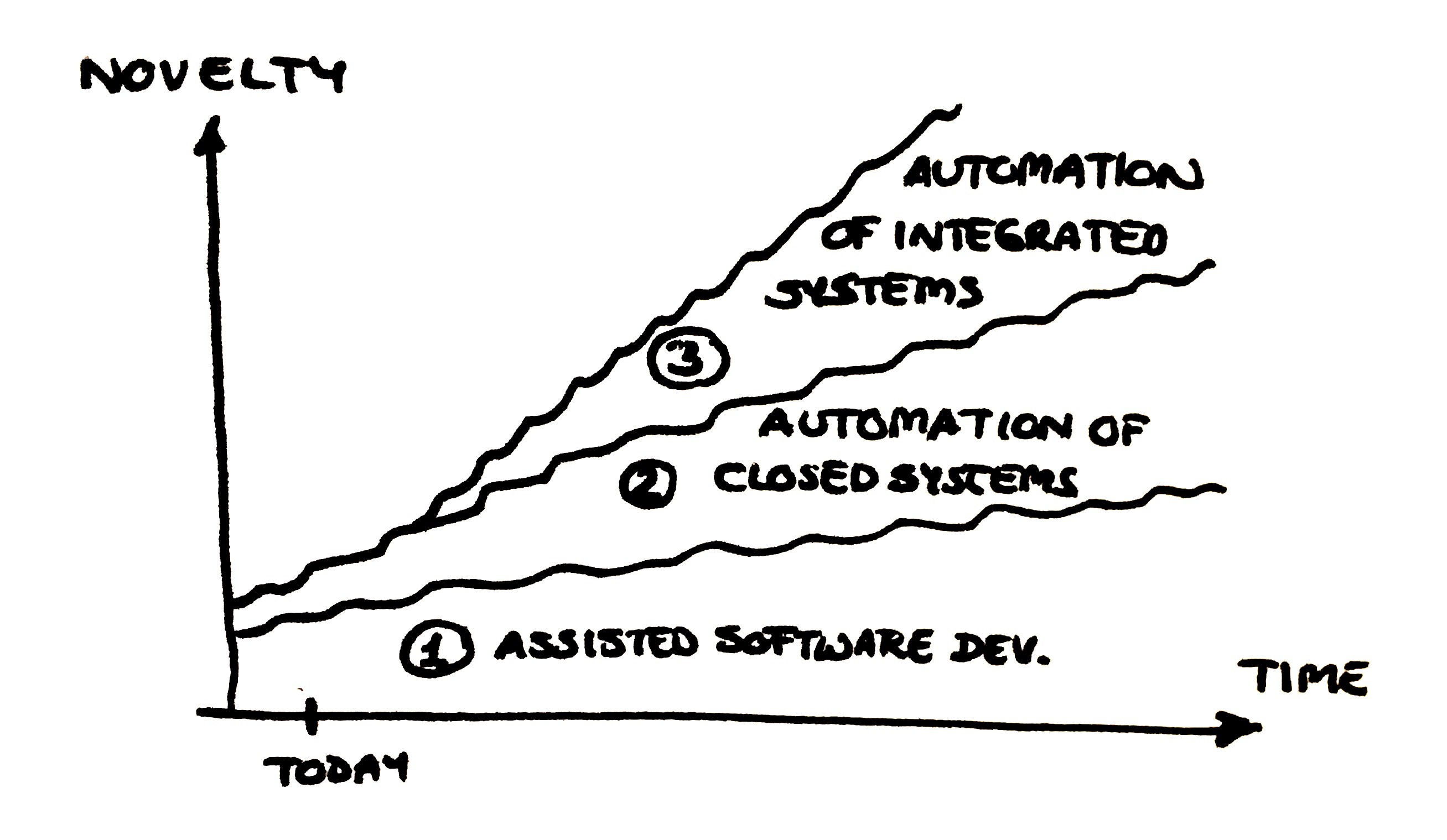 Development of the three areas over time. Today, the first two areas are being automated, but not the third one.