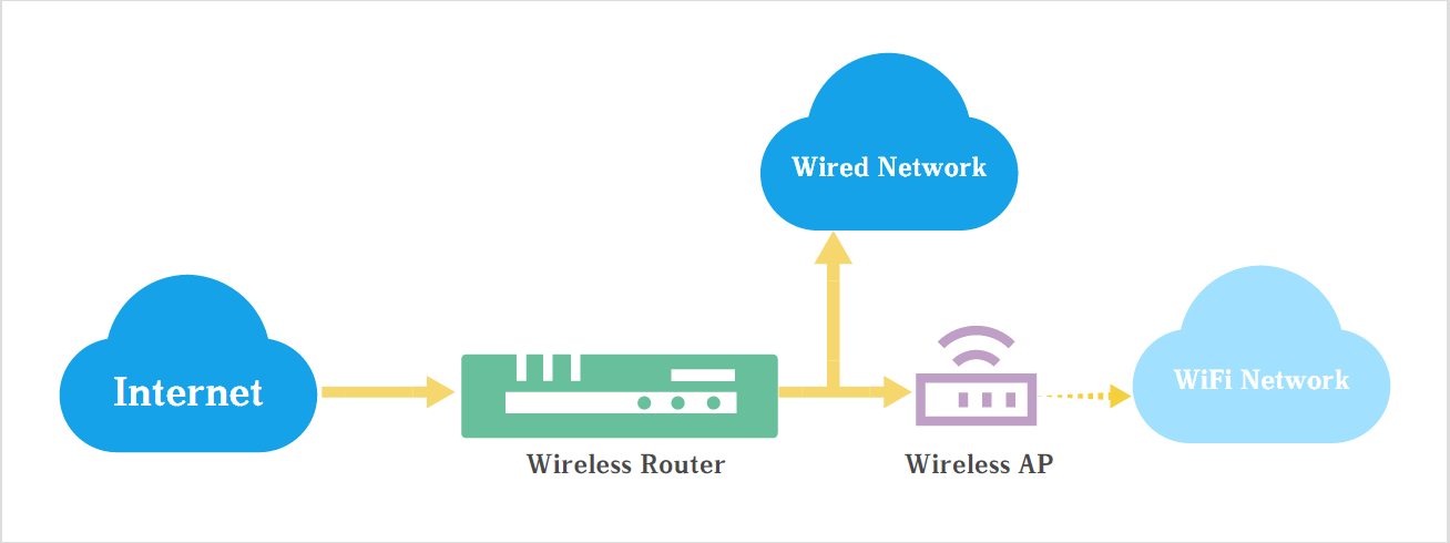 Wireless Access Point vs. Wireless Router - Meela - Medium