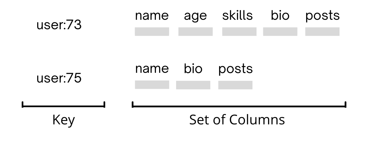 The value is modified to store a set of columns instead of just plain data.