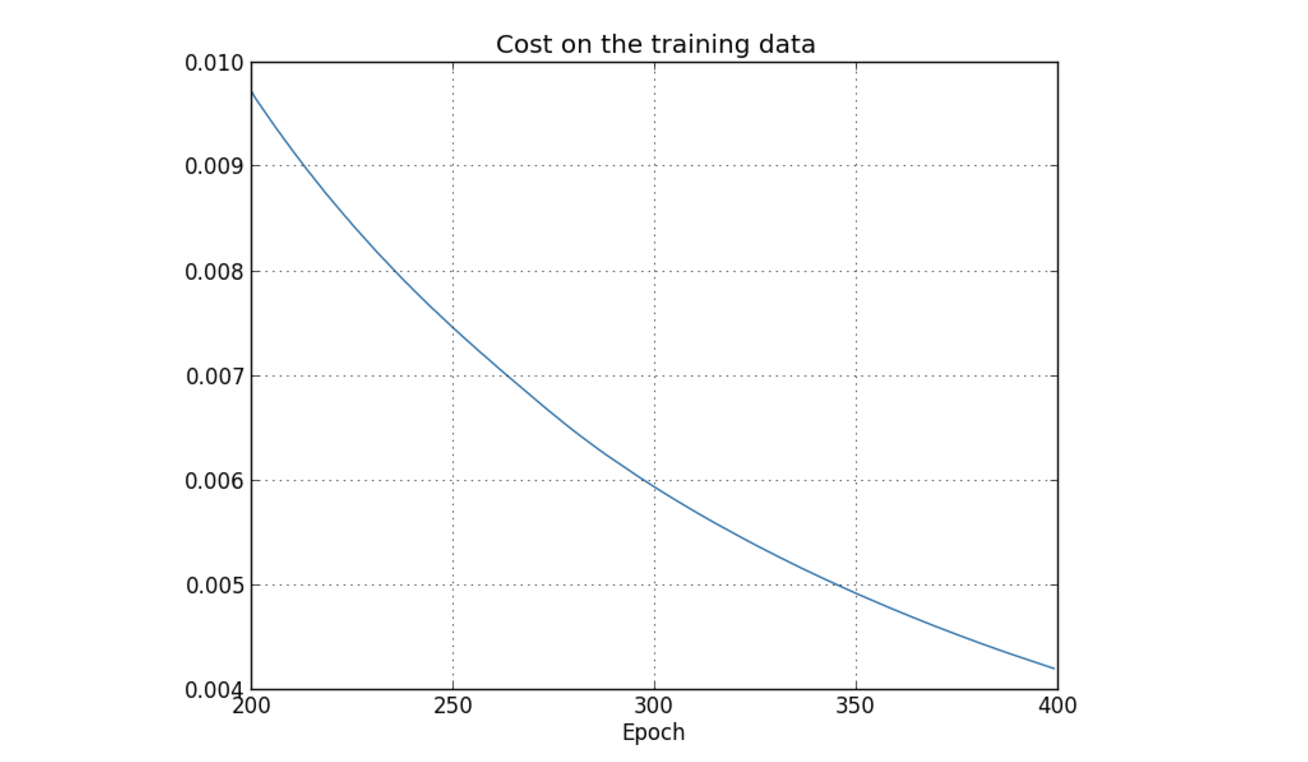 Deep Learning: Overfitting - Towards Data Science