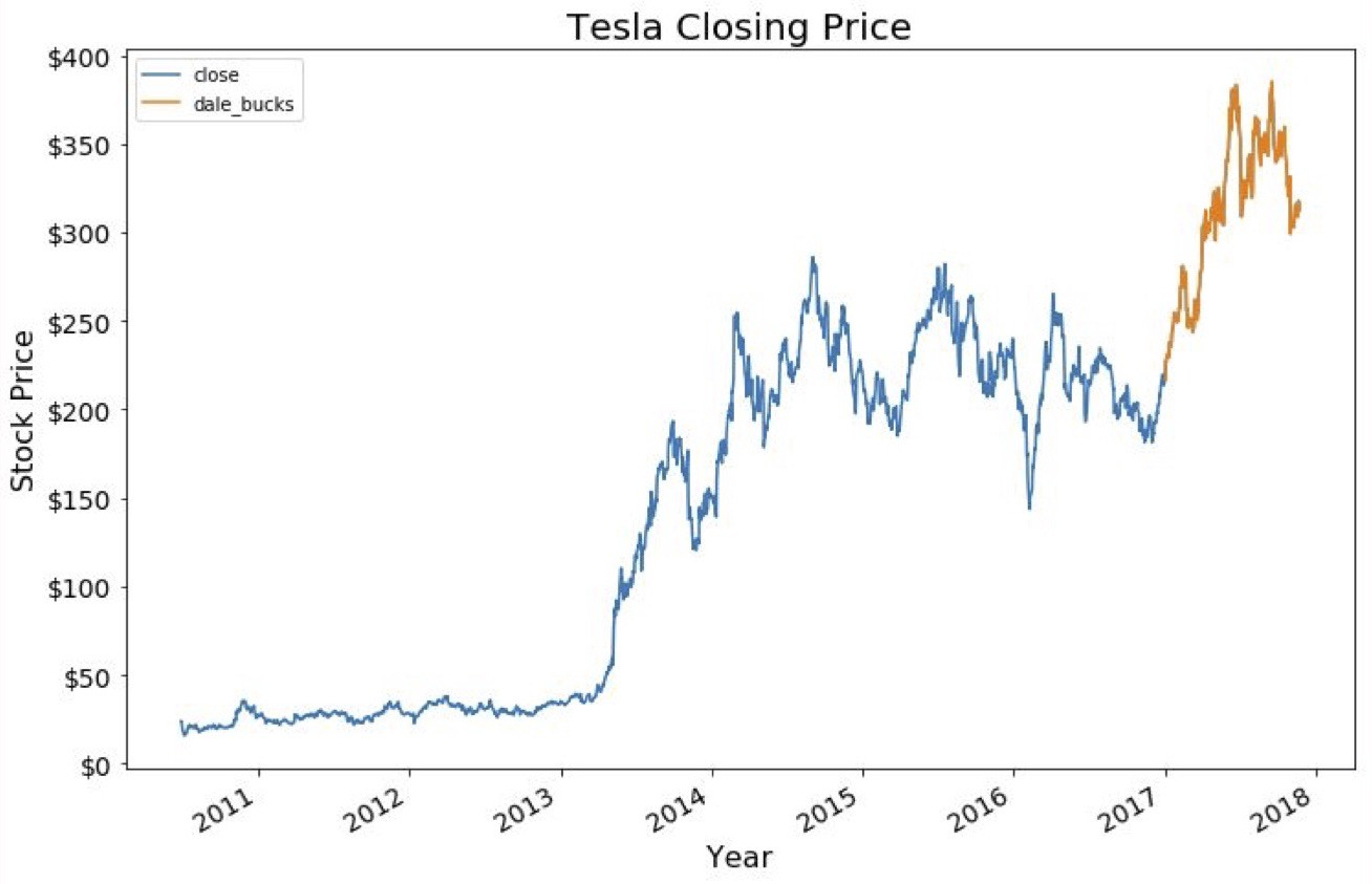 Tesla Stock Predictions >> Tesla Stock Price Prediction Towards Data Science