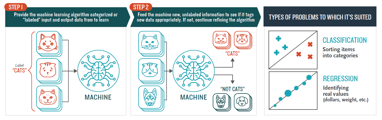WTF is Machine Learning? A Quick Guide - Towards Data Science