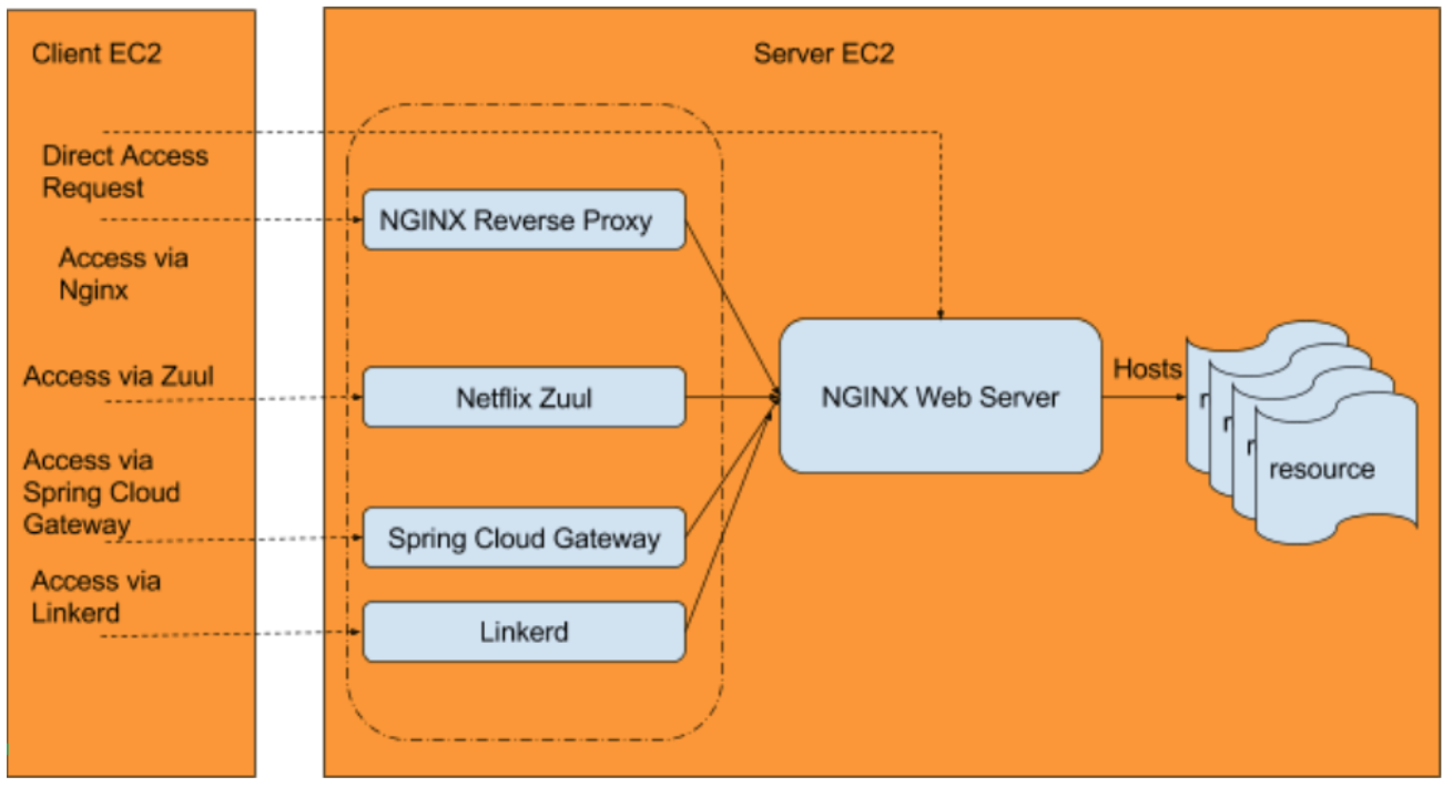 Comparing API Gateway Performances: NGINX vs  ZUUL vs