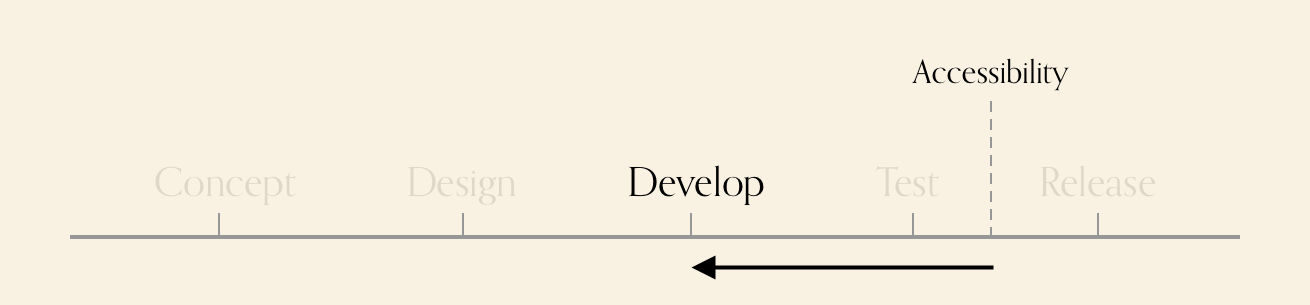 Diagram showing various stages. Accessibility is after test, there is an arrow pointing from it, to the develop phase.