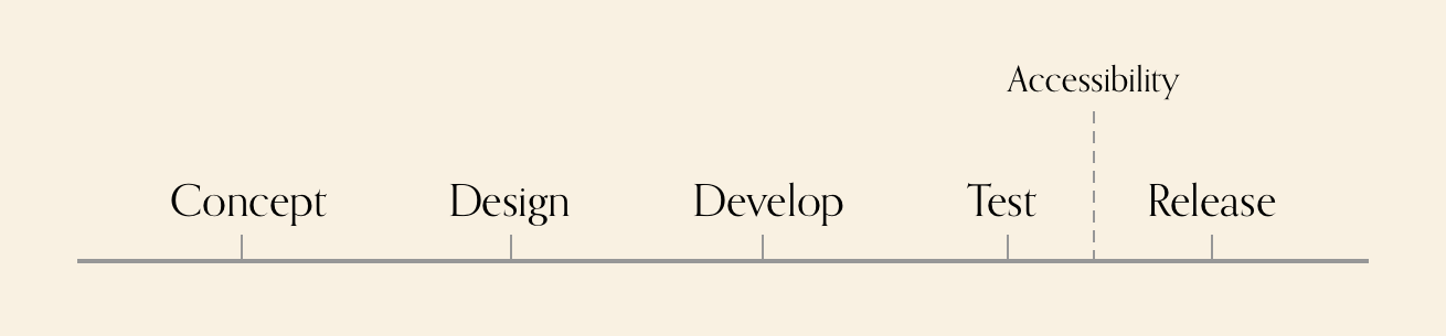 Diagram showing, concept, design, develop, test, release, with accessibility being considered during testing.