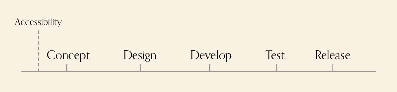 Diagram showing, concept, design, develop, test, release phases, with accessibility at the front, where it should be.