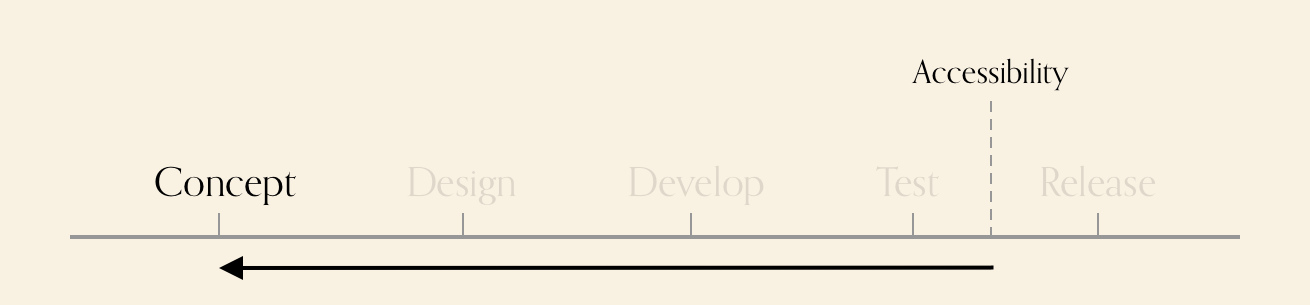 Diagram showing various stages. Accessibility is after test, there is an arrow pointing from it, to the concept phase.