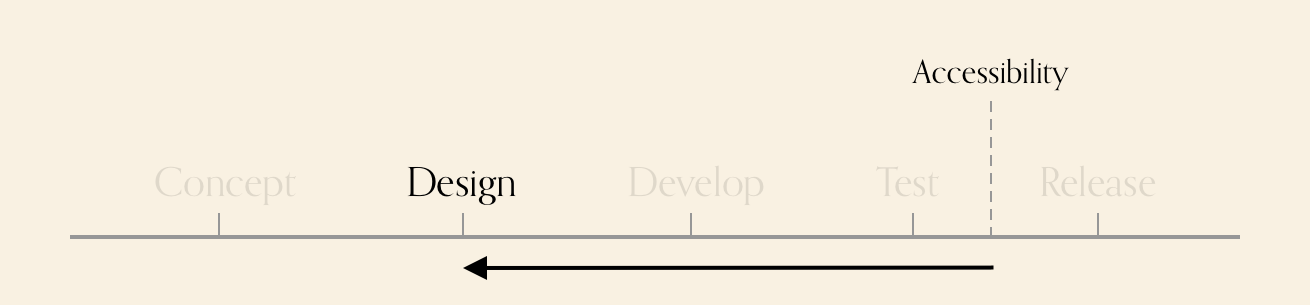 Diagram showing various stages. Accessibility is after test, there is an arrow pointing from it, to the design phase.