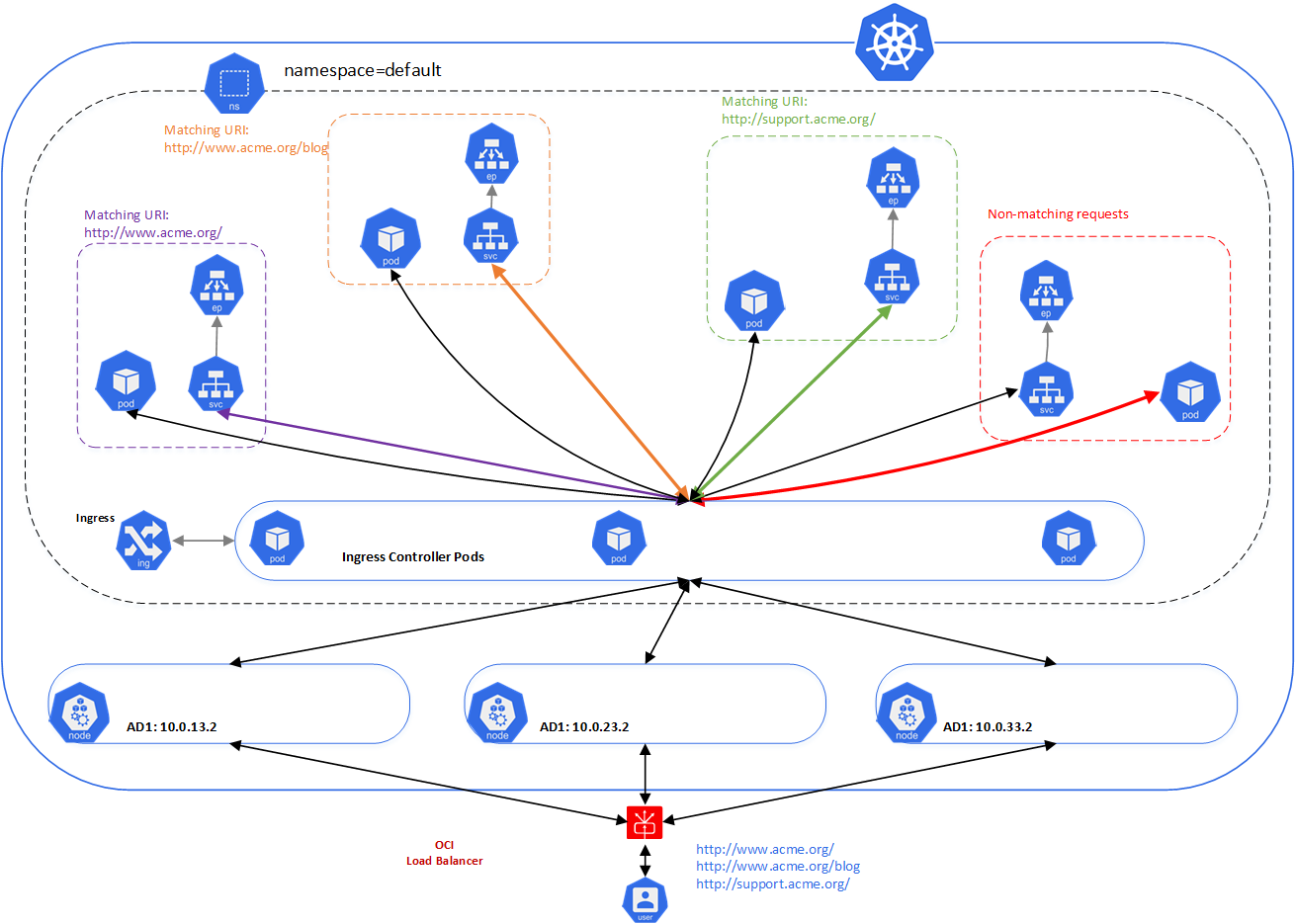 Experimenting with Ingress Controllers on Oracle Container