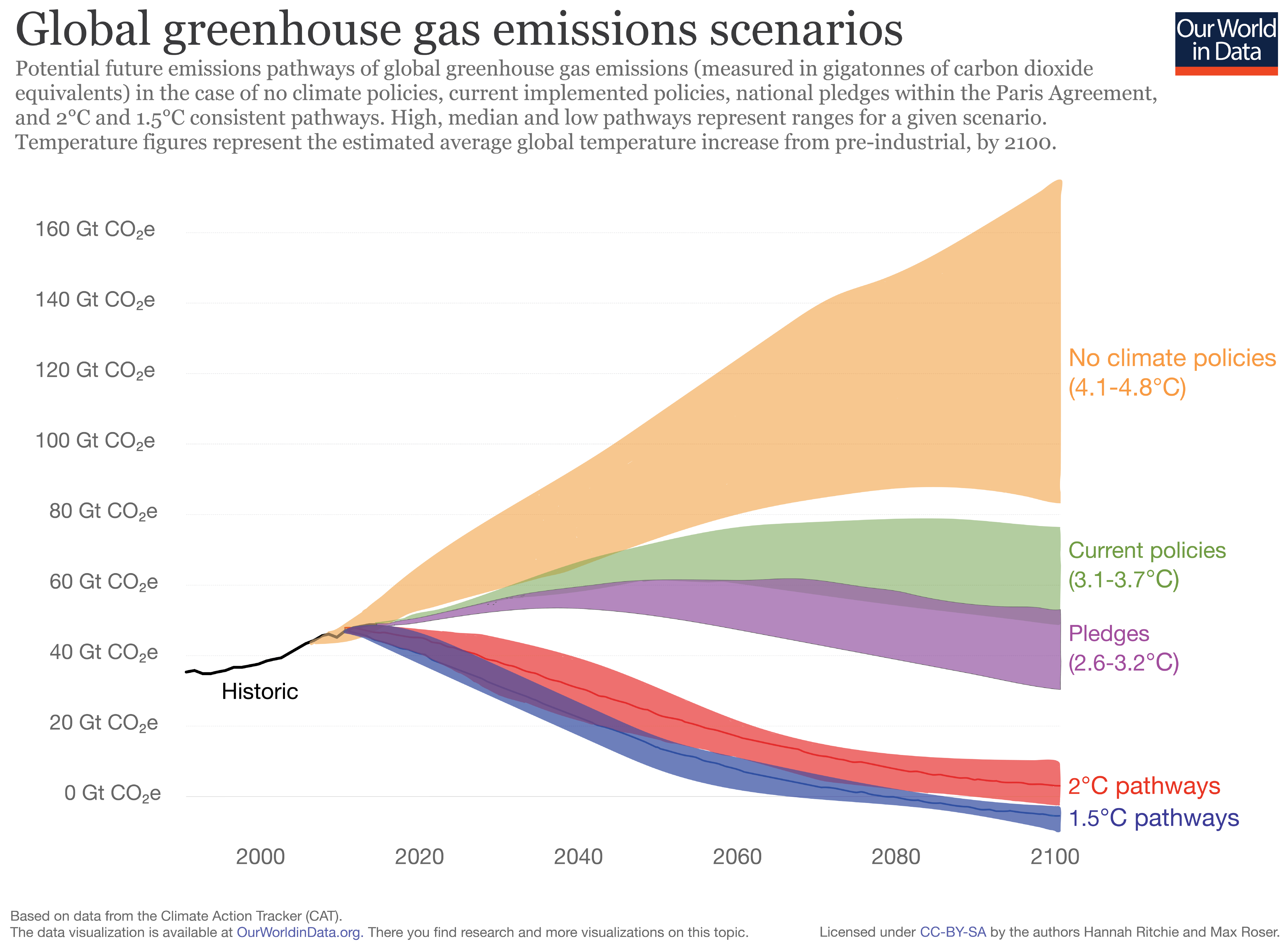 Graph of global greenhouse gas emission scenarios showing the level of reduction required to hit 1.5°C & 2°C.