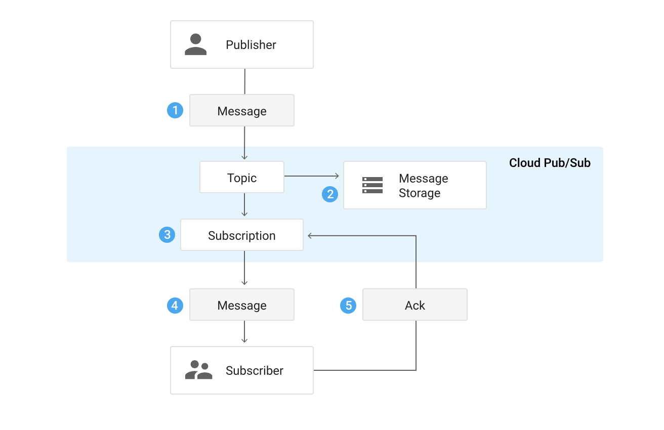 Asynchronous communication in Microservices - aamer mohammed