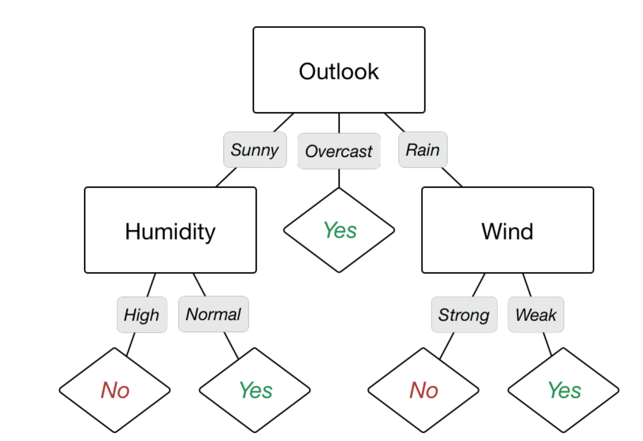 Decision Trees in Machine Learning - Becoming Human