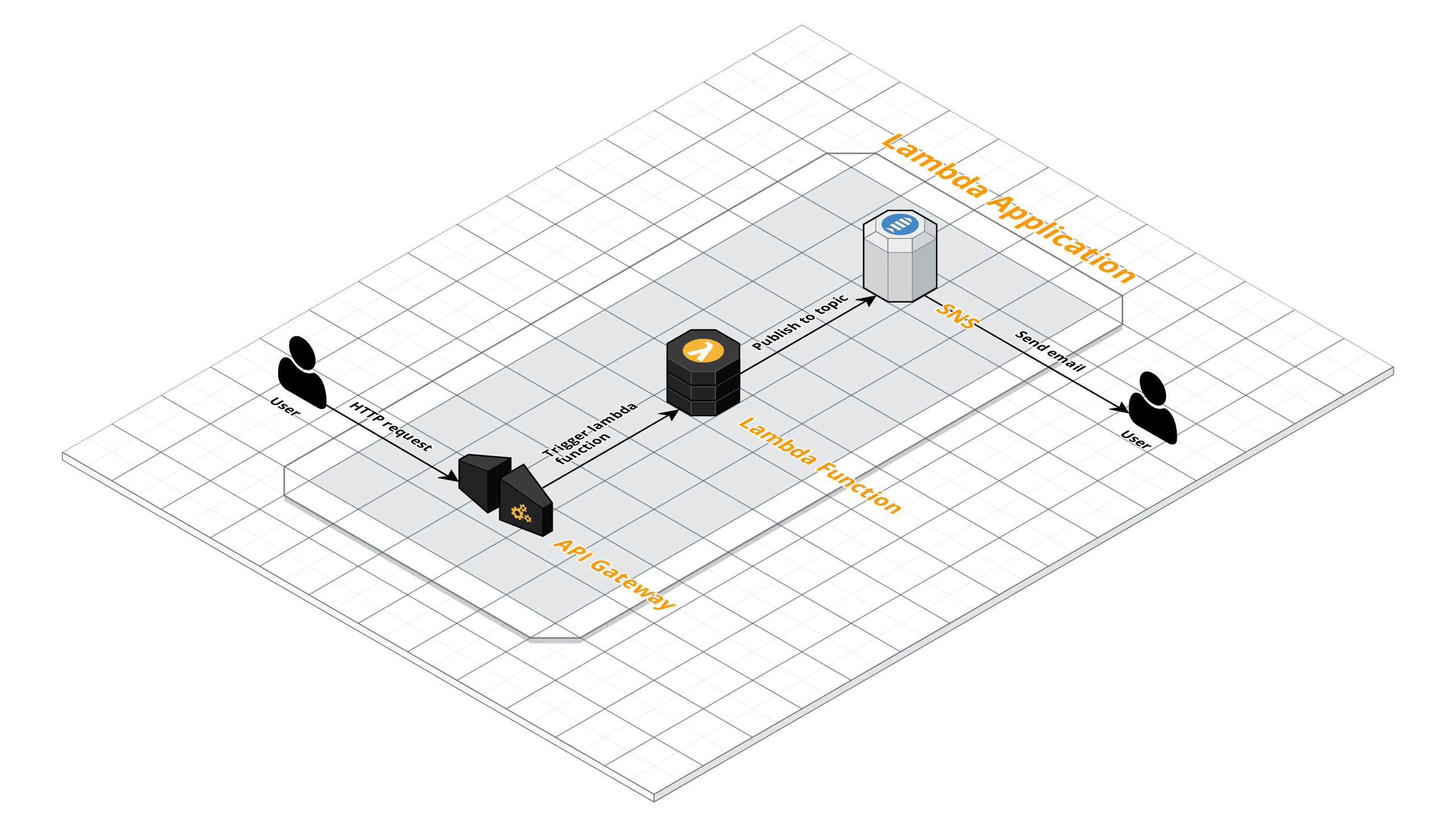 Aws Sam For Dummies