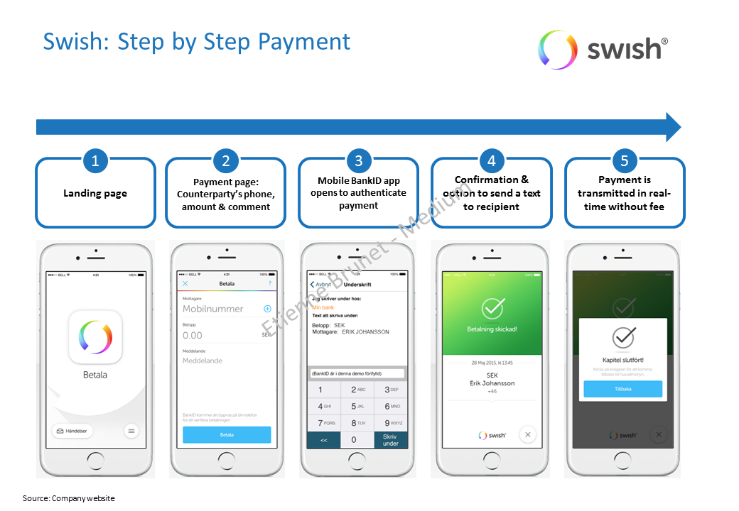 Swish, the secret Swedish FinTech payment company created by Nordic